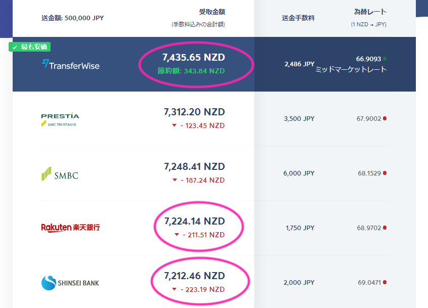 TransferWise、為替比較の結果